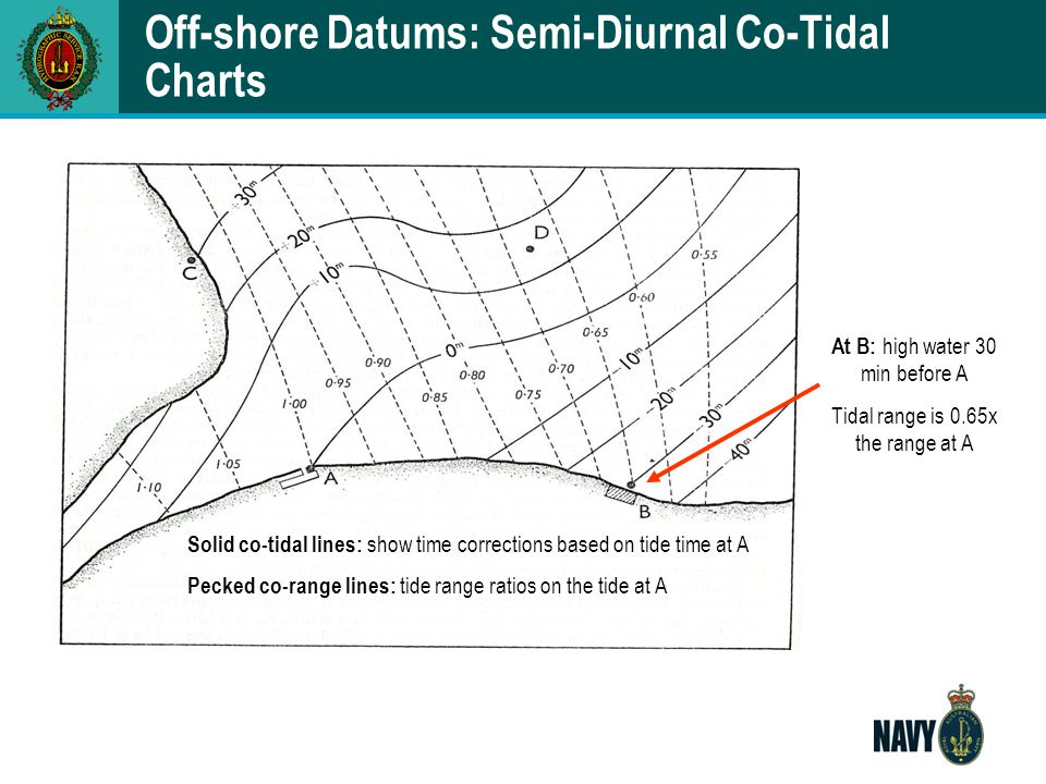 Off-shore Datums: Semi-Diurnal Co-Tidal Charts Solid co-tidal lines: show time corrections based on tide time at A Pecked co-range lines: tide range r