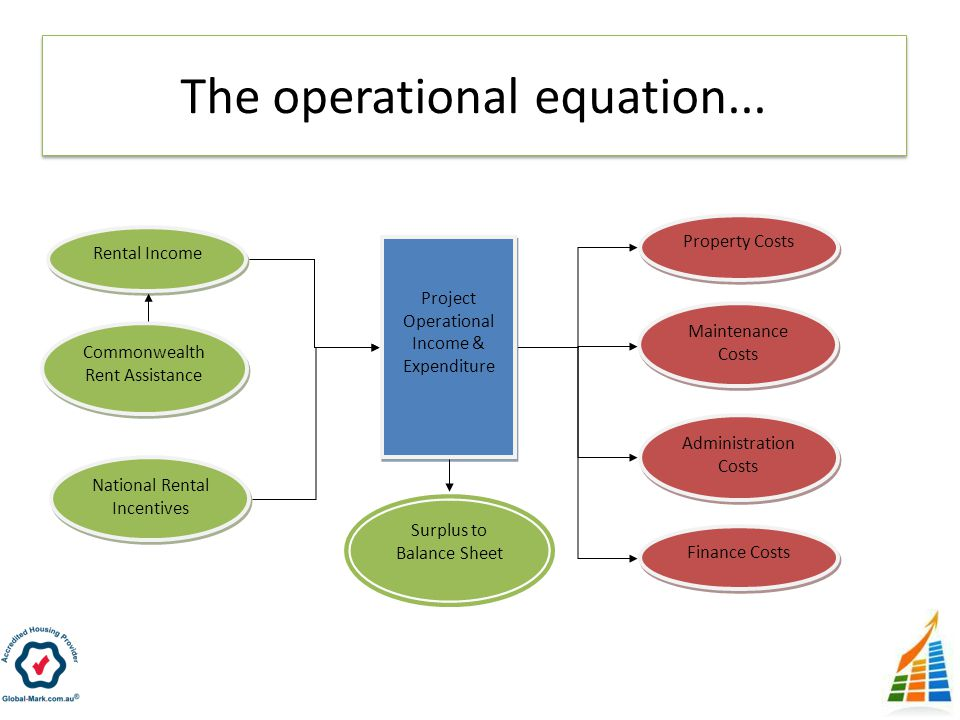 The operational equation...