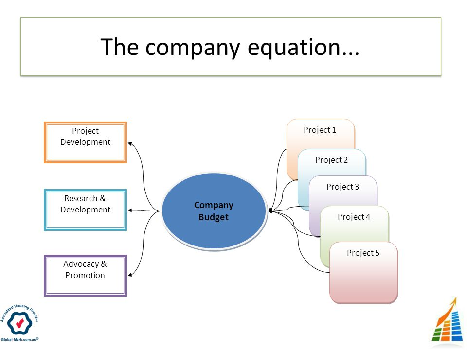 The company equation... Project 1 Project 2 Project 3 Project 4 Project 5 Company Budget Project Development Research & Development Advocacy & Promoti