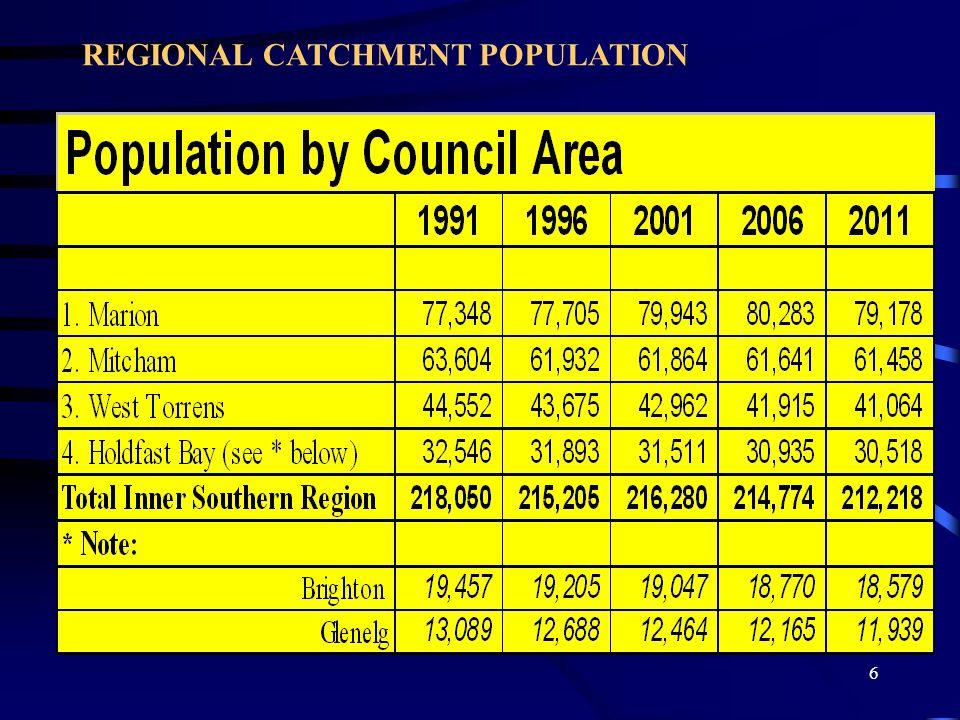 6 REGIONAL CATCHMENT POPULATION
