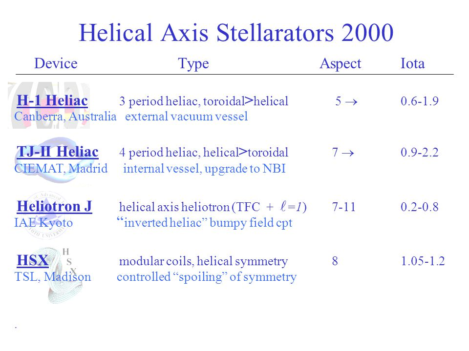 Summary - Future Confinement in heliacs ~ISS95 or better (2keV, ~5ms).