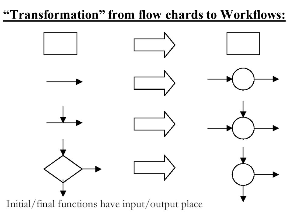Transformation from flow chards to Workflows: