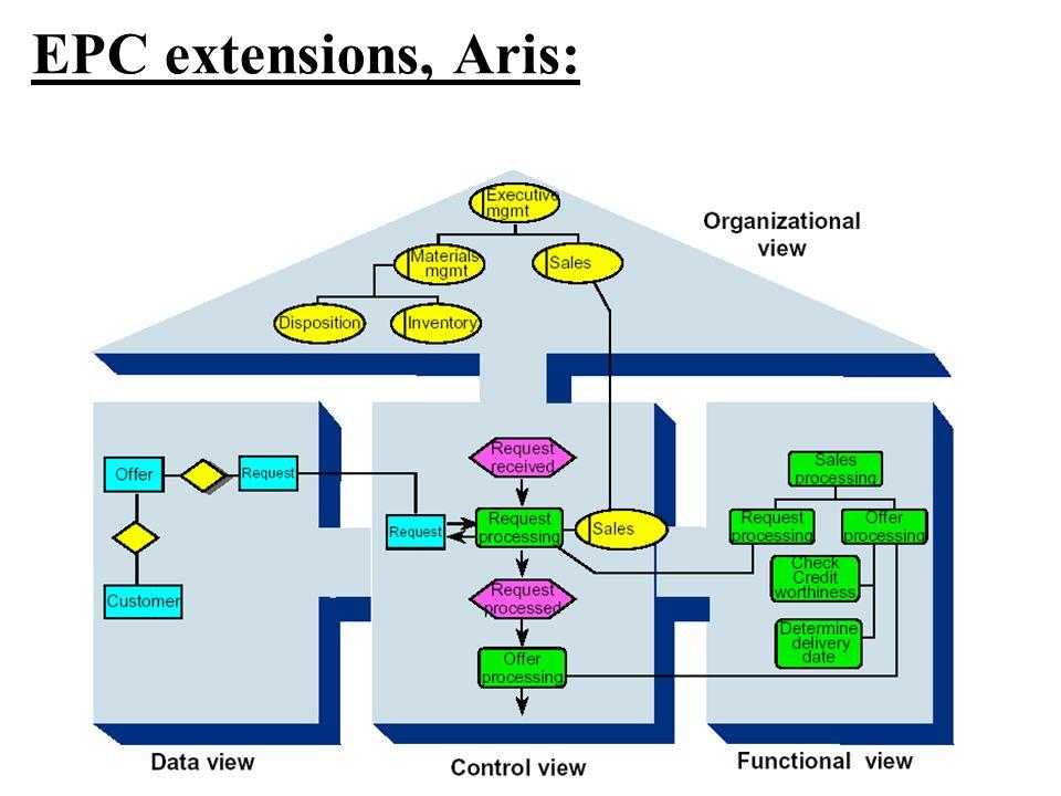 EPC extensions, Aris:
