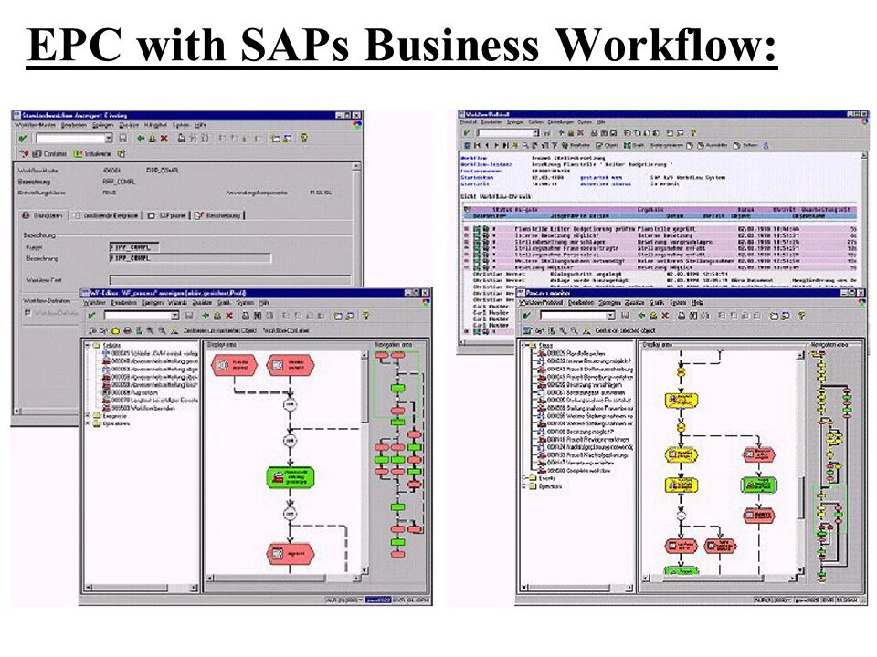 EPC with SAPs Business Workflow: