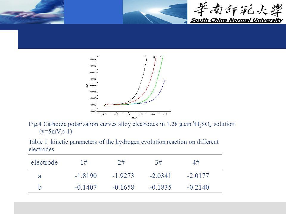 3.4 hydrogen evolution study Fig.4 Cathodic polarization curves alloy electrodes in 1.28 g.cm -3 H 2 SO 4 solution (v=5mV.s-1) Table 1 kinetic paramet