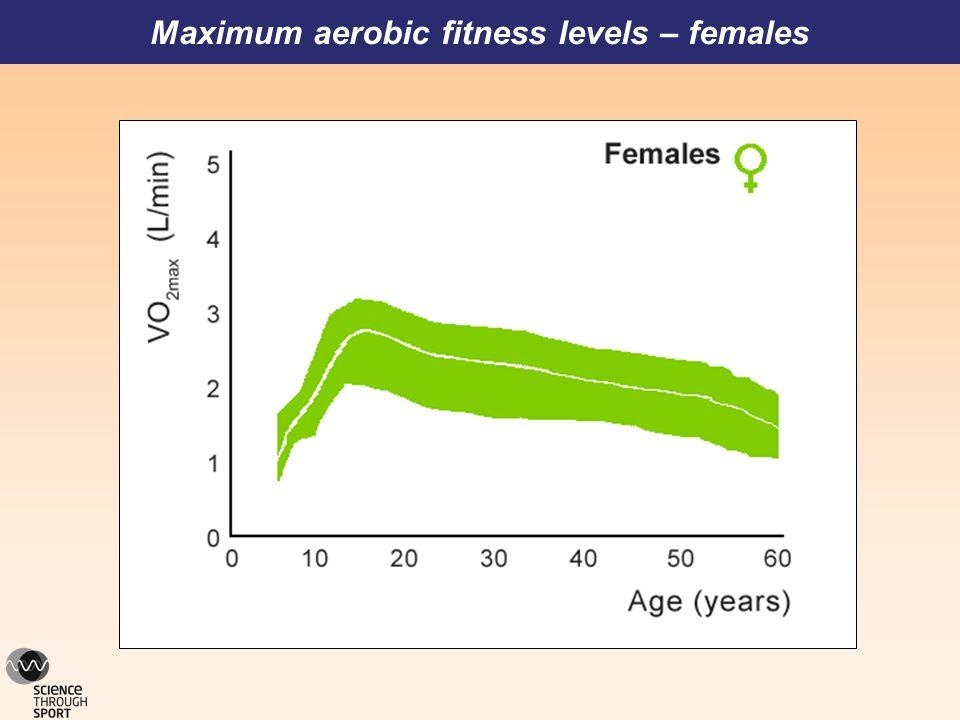 Maximum aerobic fitness levels – females