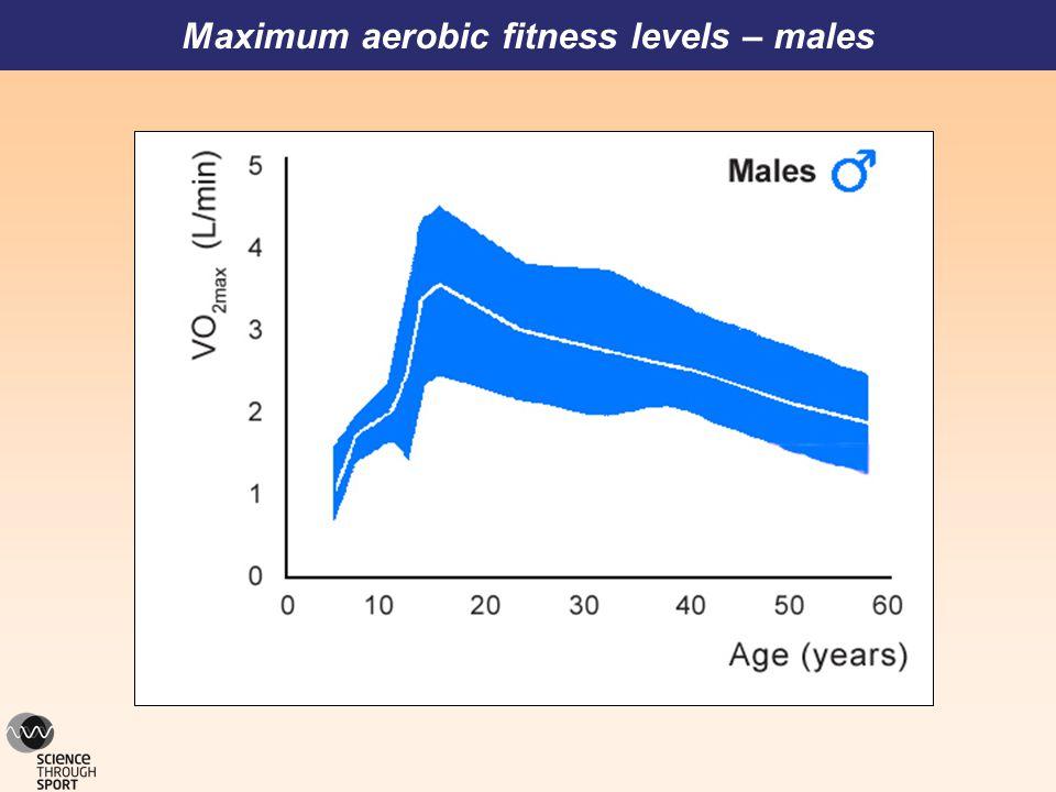 Maximum aerobic fitness levels – males