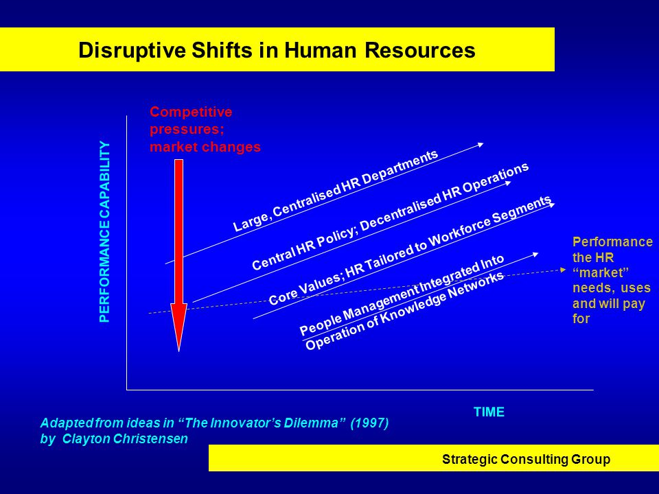 Strategic Consulting Group Disruptive Shifts in Human Resources Large, Centralised HR Departments PERFORMANCE CAPABILITY TIME Central HR Policy; Decentralised HR Operations Core Values; HR Tailored to Workforce Segments People Management Integrated Into Operation of Knowledge Networks Performance the HR market needs, uses and will pay for Competitive pressures; market changes Adapted from ideas in The Innovator's Dilemma (1997) by Clayton Christensen
