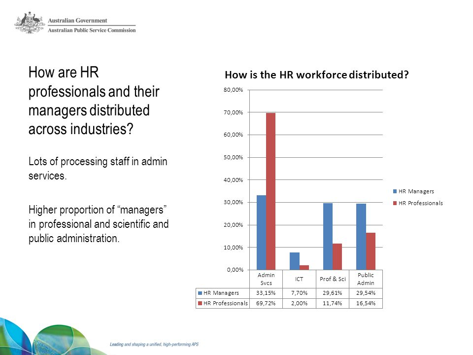 How are HR professionals and their managers distributed across industries.