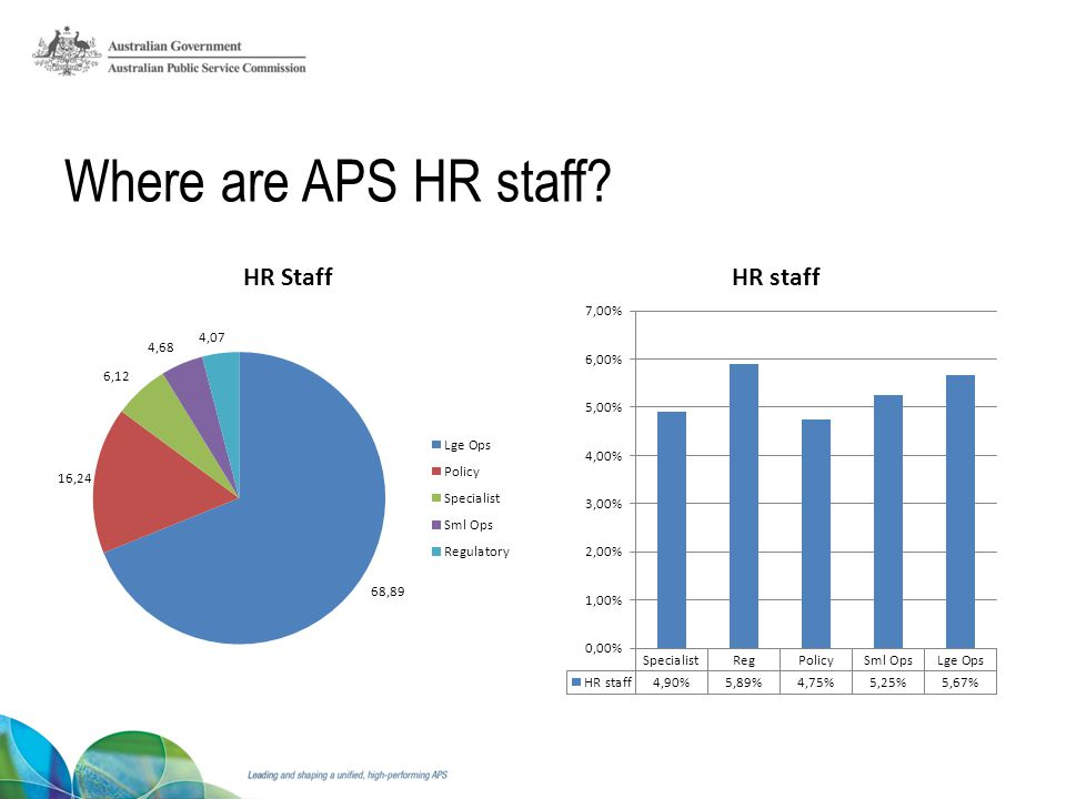 Where are APS HR staff