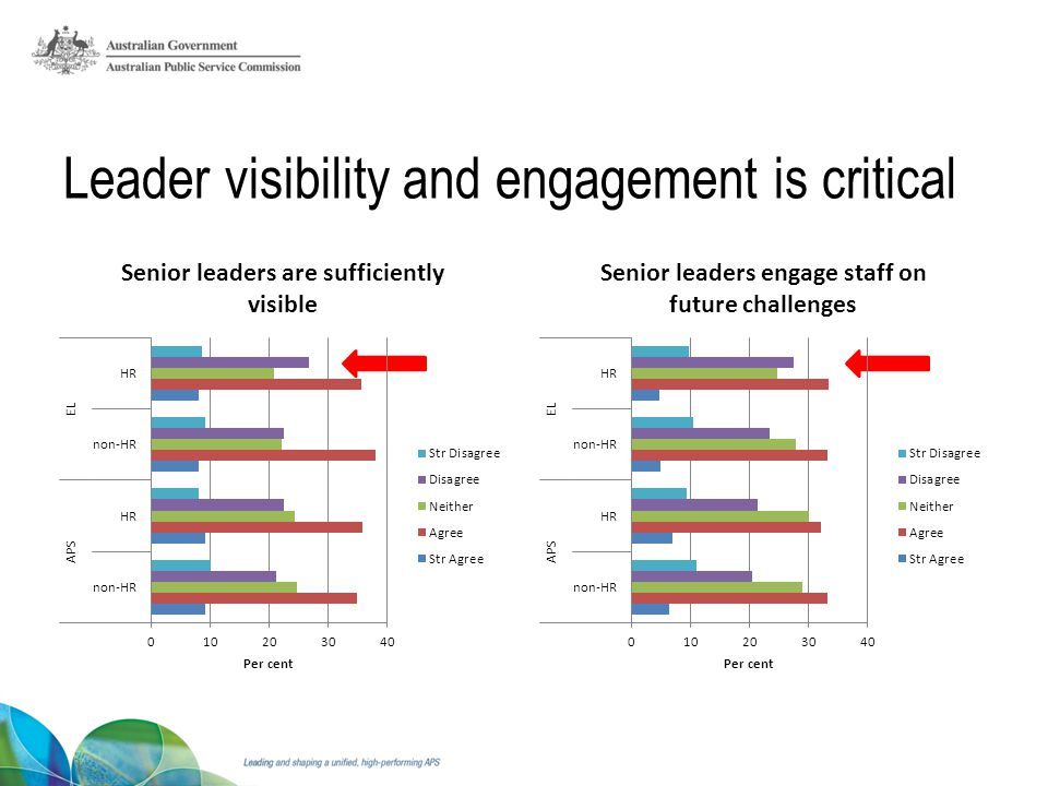 Leader visibility and engagement is critical