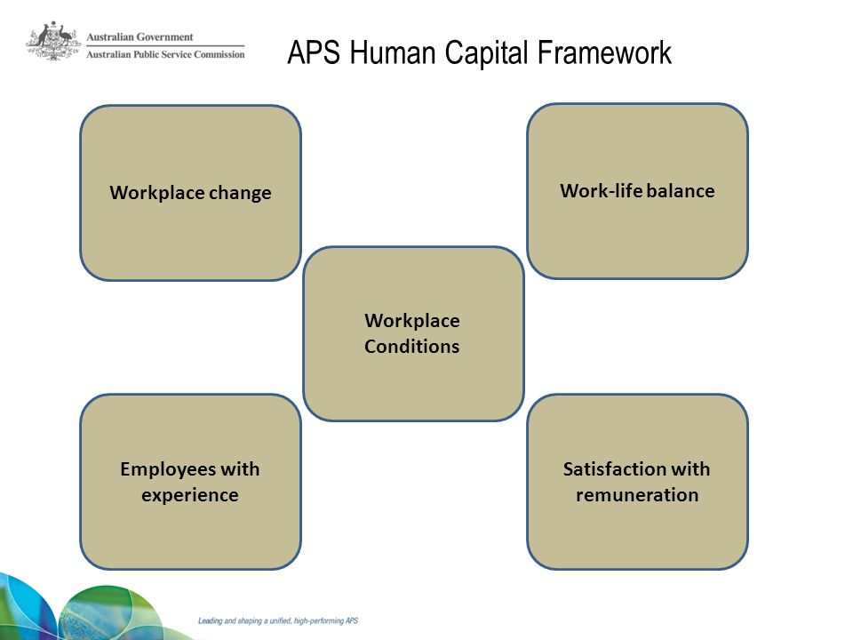 Satisfaction with remuneration Employees with experience Workplace Conditions Work-life balance Workplace change APS Human Capital Framework
