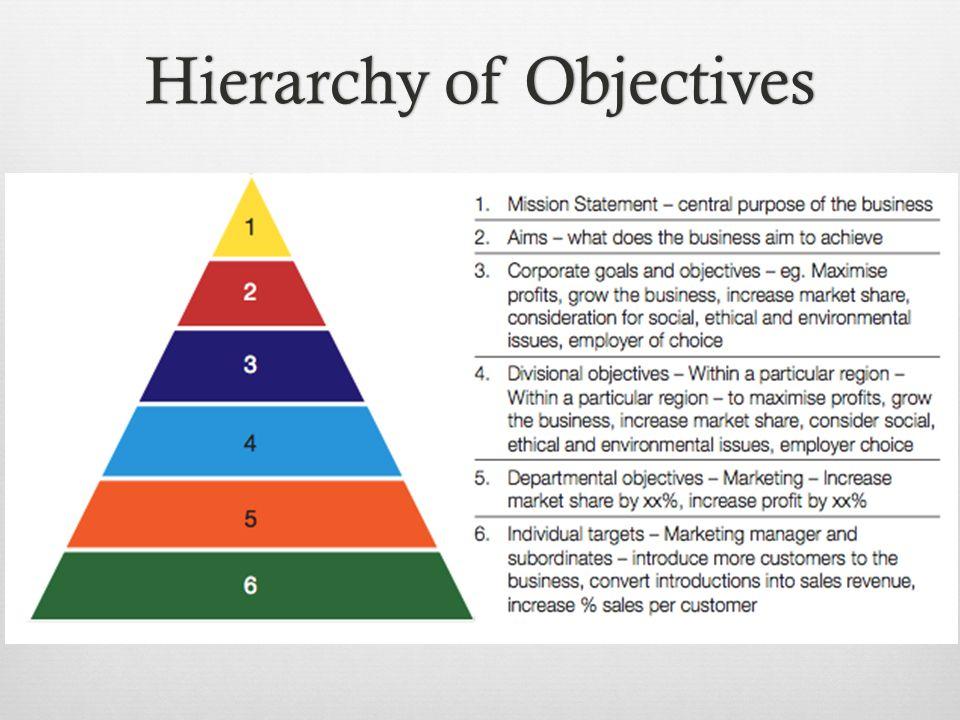 Hierarchy of ObjectivesHierarchy of Objectives