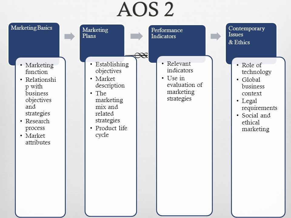 AOS 2AOS 2 Marketing Basics Marketing function Relationshi p with business objectives and strategies Research process Market attributes Marketing Plans Establishing objectives Market description The marketing mix and related strategies Product life cycle Performance Indicators Relevant indicators Use in evaluation of marketing strategies Contemporary Issues & Ethics Role of technology Global business context Legal requirements Social and ethical marketing