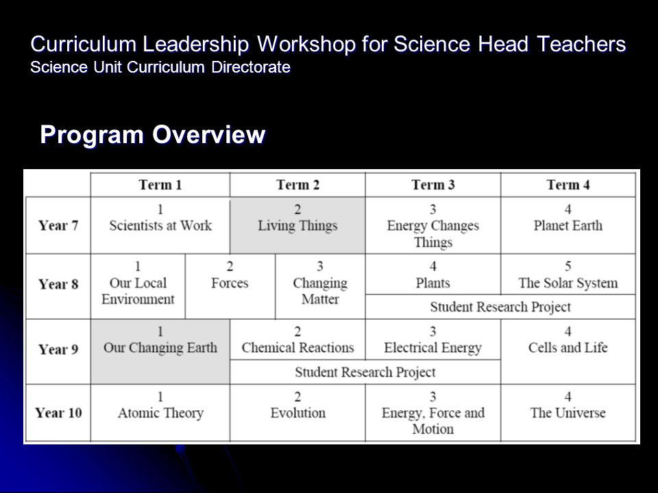 Curriculum Leadership Workshop for Science Head Teachers Science Unit Curriculum Directorate Program Overview