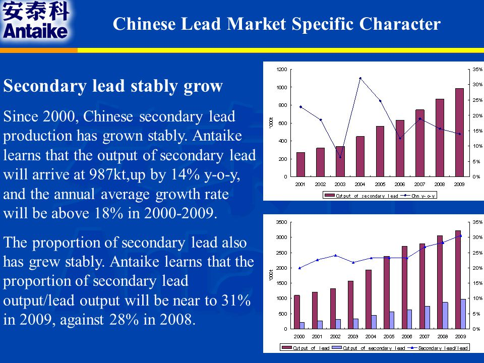 Chinese Lead Market Specific Character Secondary lead stably grow Since 2000, Chinese secondary lead production has grown stably.