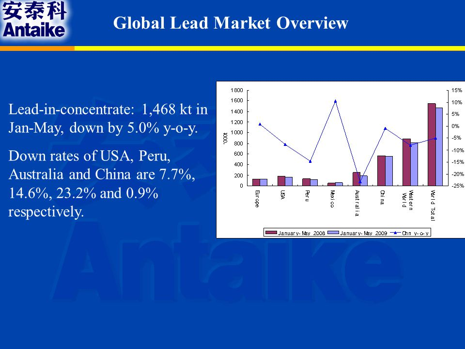 Conclusion & Outlook Year200420052006200720082009 Lead output1,9302,3902,7102,7883,0533,220 Net exports420400500210120-44 Apparent consumption1,5101,9902,2102,5782,9333,264 Real consumption1,6701,9902,2902,5502,7503,070 Market Balance-140-20-8028183194 Average spot price (yuan/tonne)8,9829,36712,11119,46817,16012,400 Chinese lead market balance in 2004-2009, kt Source: Antaike