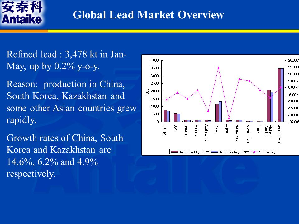 Global Lead Market Overview Consumption: Different from production.