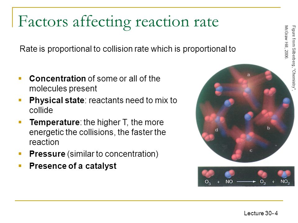 Lecture 30- 4 Factors affecting reaction rate Rate is proportional to collision rate which is proportional to Figure from Silberberg, Chemistry , McGraw Hill, 2006.