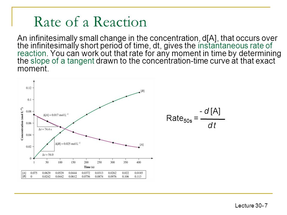 Lecture 30- 7 An infinitesimally small change in the concentration, d[A], that occurs over the infinitesimally short period of time, dt, gives the ins