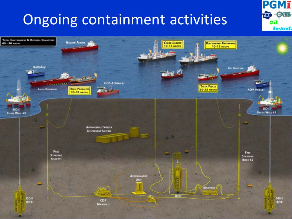 Ongoing containment activities