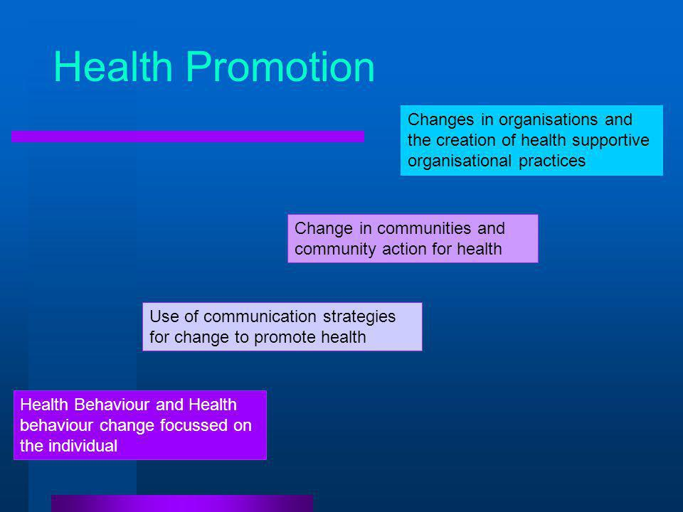 Health Promotion Health Behaviour and Health behaviour change focussed on the individual Change in communities and community action for health Use of communication strategies for change to promote health Changes in organisations and the creation of health supportive organisational practices