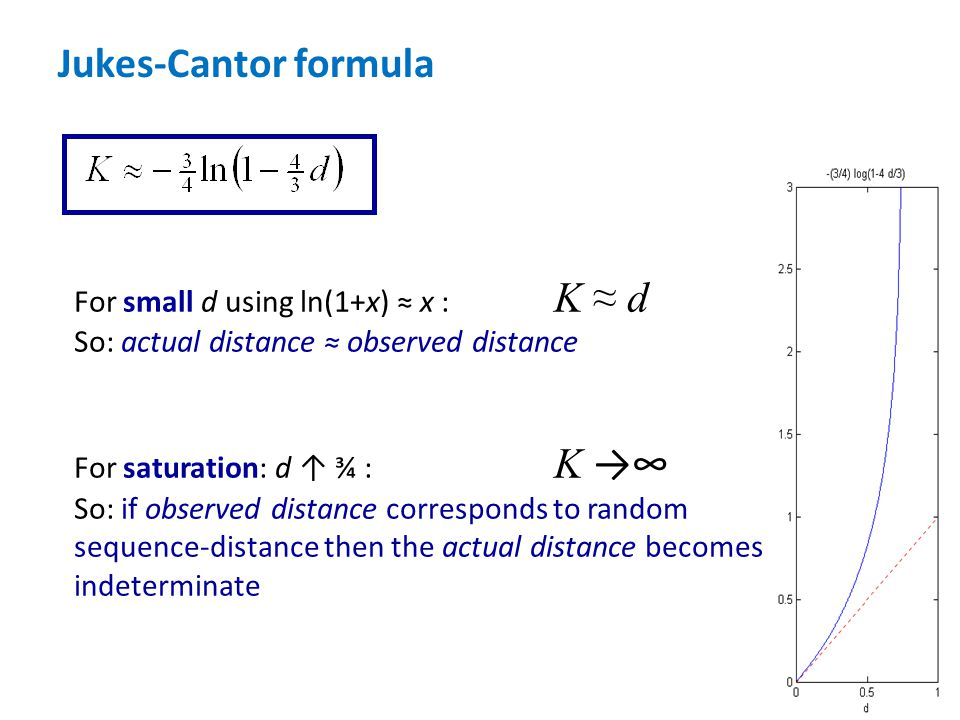 For small d using ln(1+x) ≈ x : K ≈ d So: actual distance ≈ observed distance For saturation: d ↑ ¾ : K →∞ So: if observed distance corresponds to ran