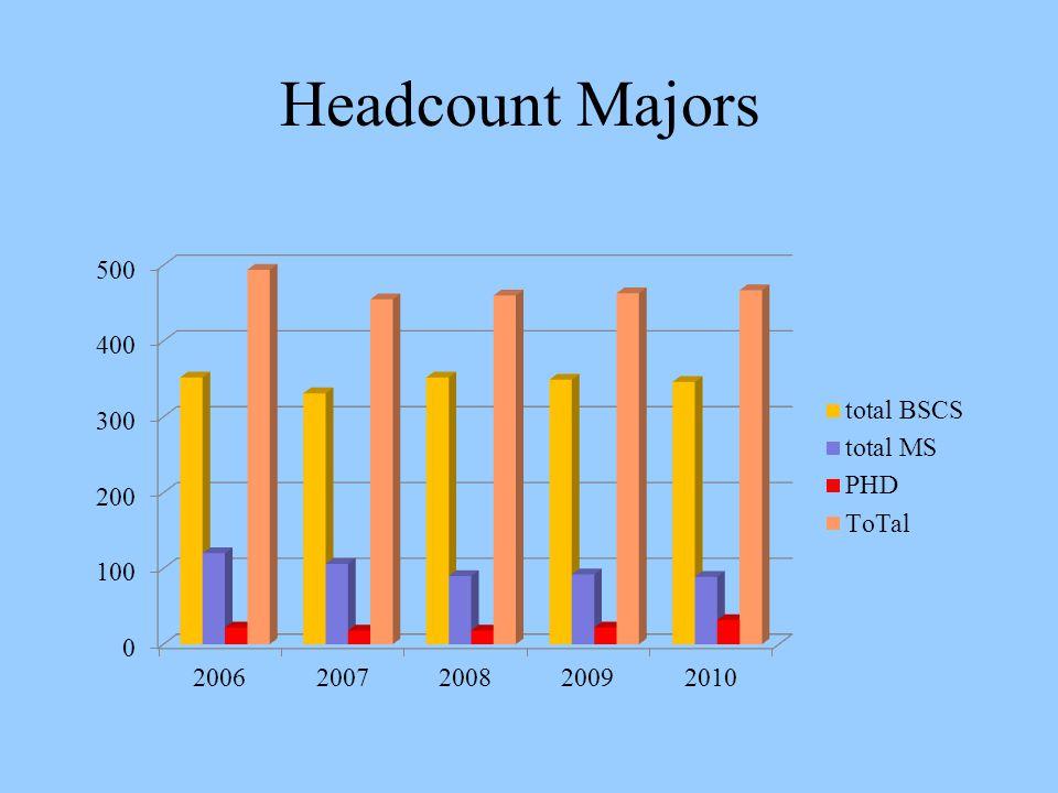 Headcount Majors