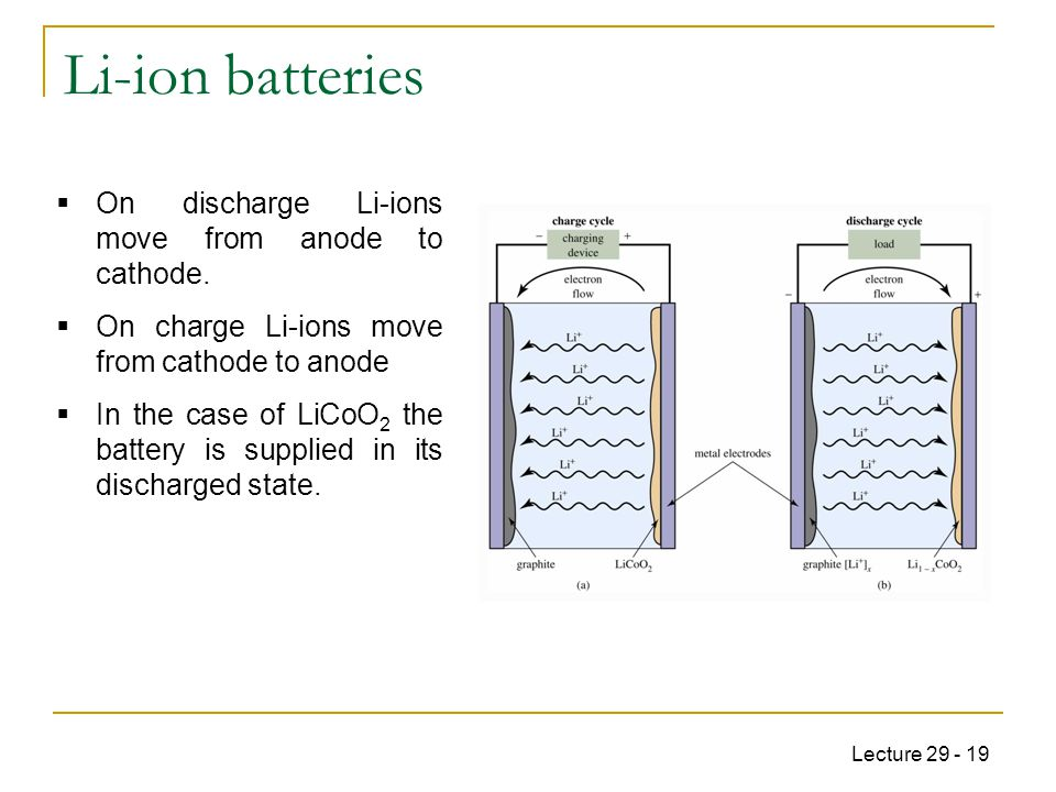 Lecture 29 - 19 Li-ion batteries  On discharge Li-ions move from anode to cathode.