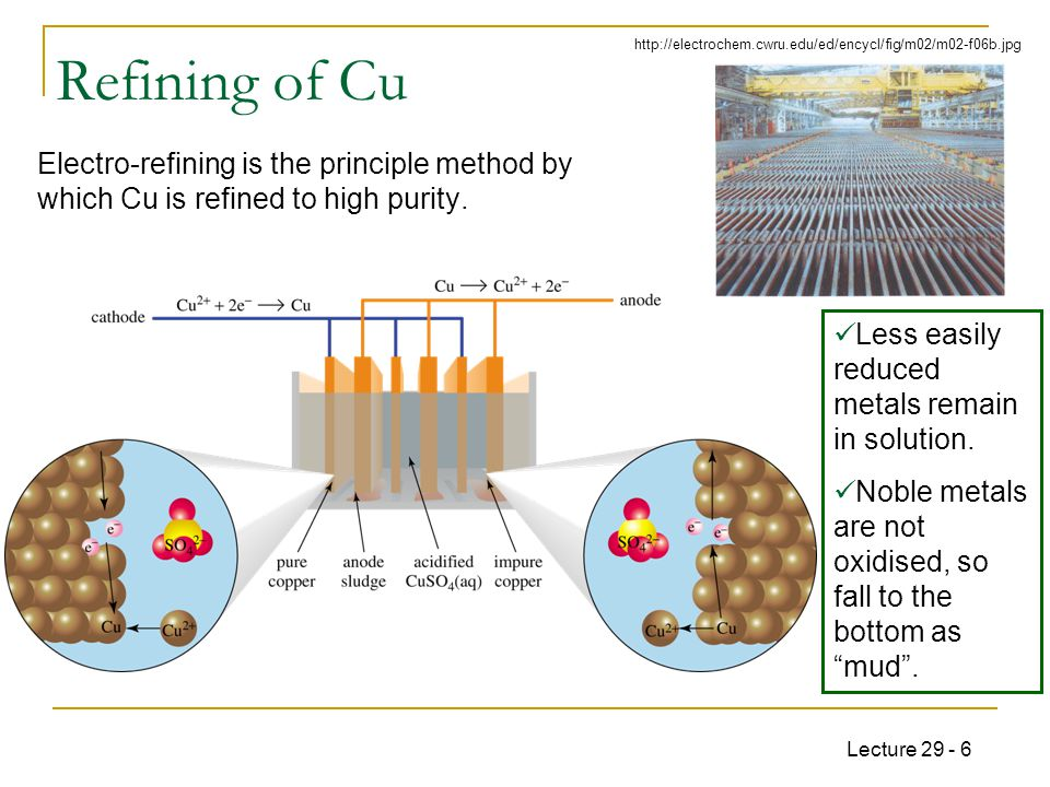 Lecture 29 - 6 Refining of Cu Electro-refining is the principle method by which Cu is refined to high purity.