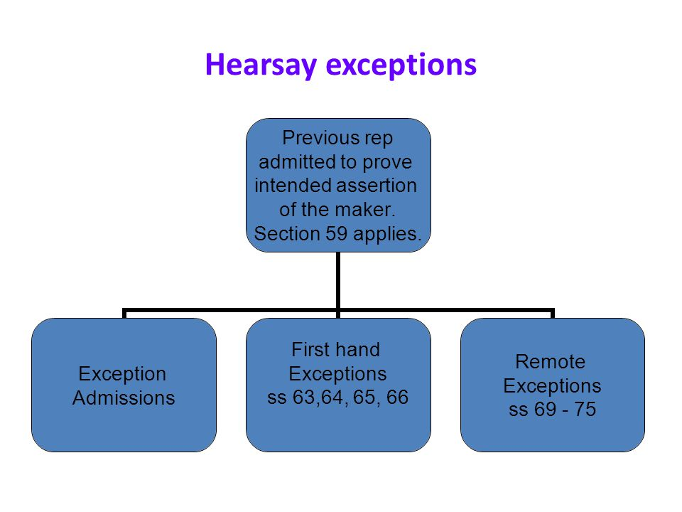 Hearsay exceptions Previous rep admitted to prove intended assertion of the maker.