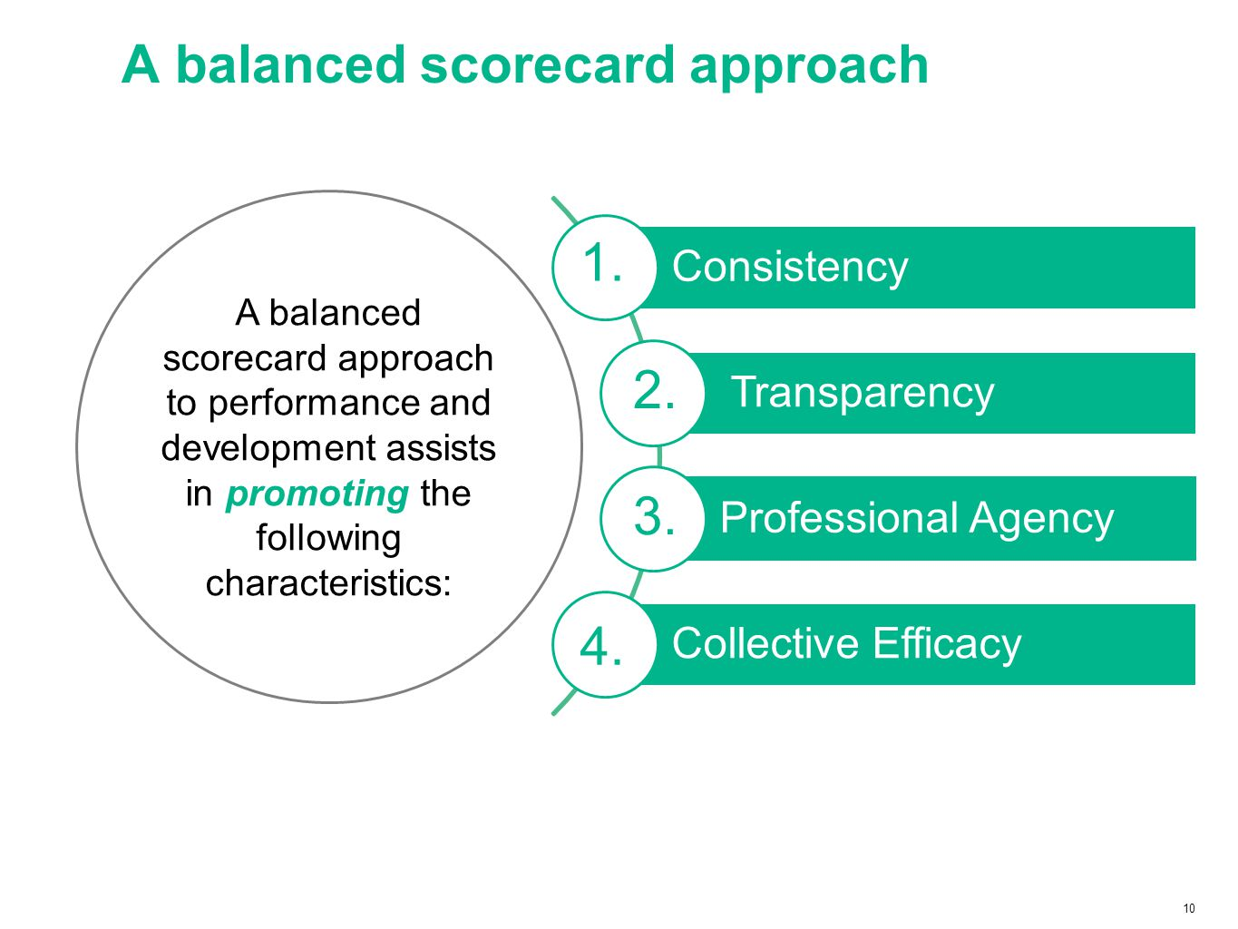 10 A balanced scorecard approach 2. 1. 2. 4. 3. A balanced scorecard approach to performance and development assists in promoting the following charac