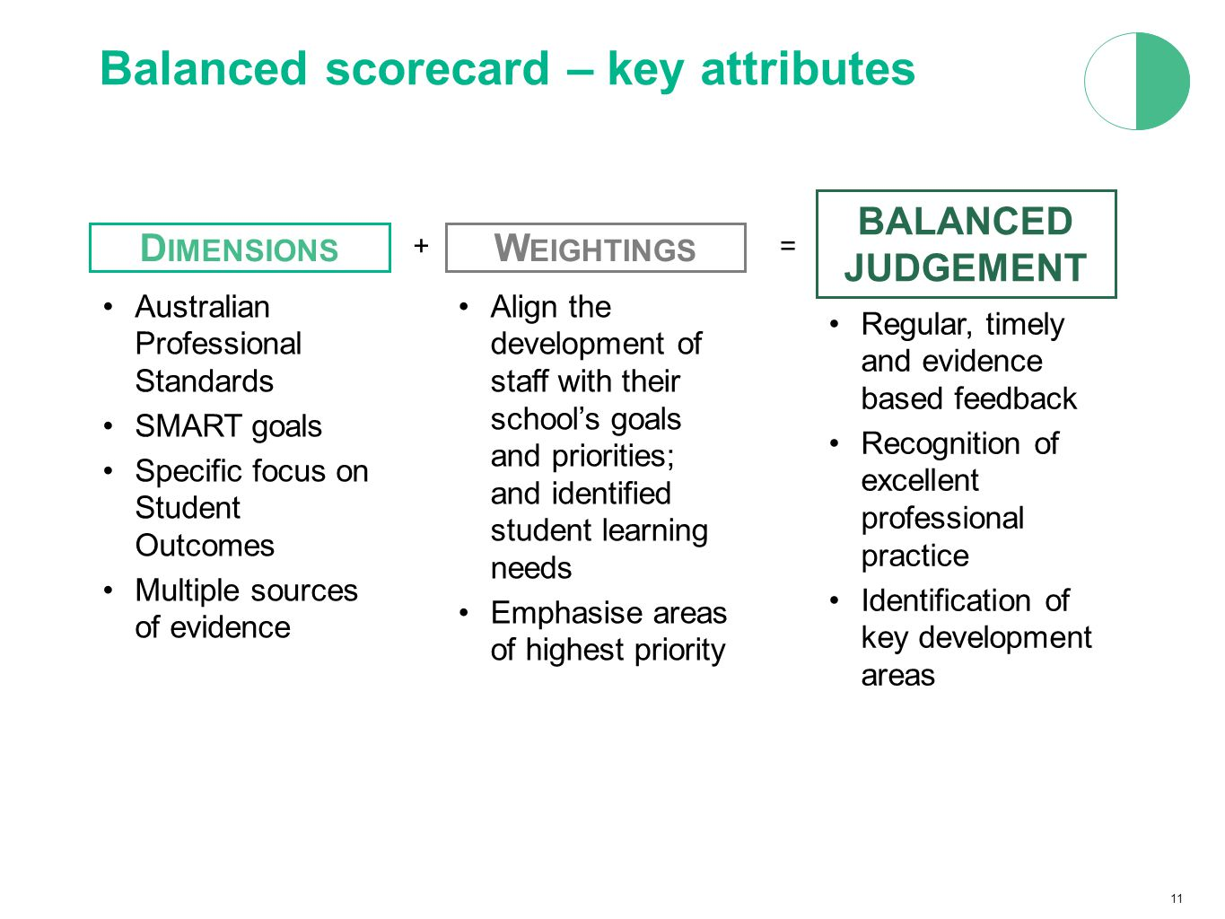 11 Balanced scorecard – key attributes Align the development of staff with their school's goals and priorities; and identified student learning needs Emphasise areas of highest priority Australian Professional Standards SMART goals Specific focus on Student Outcomes Multiple sources of evidence D IMENSIONS W EIGHTINGS += BALANCED JUDGEMENT Regular, timely and evidence based feedback Recognition of excellent professional practice Identification of key development areas