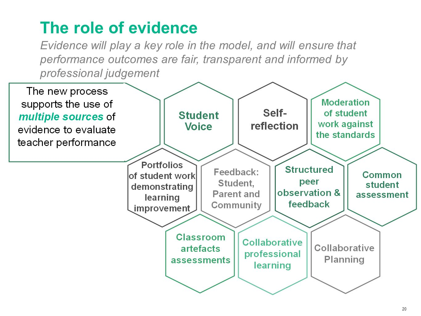 20 Evidence will play a key role in the model, and will ensure that performance outcomes are fair, transparent and informed by professional judgement The role of evidence