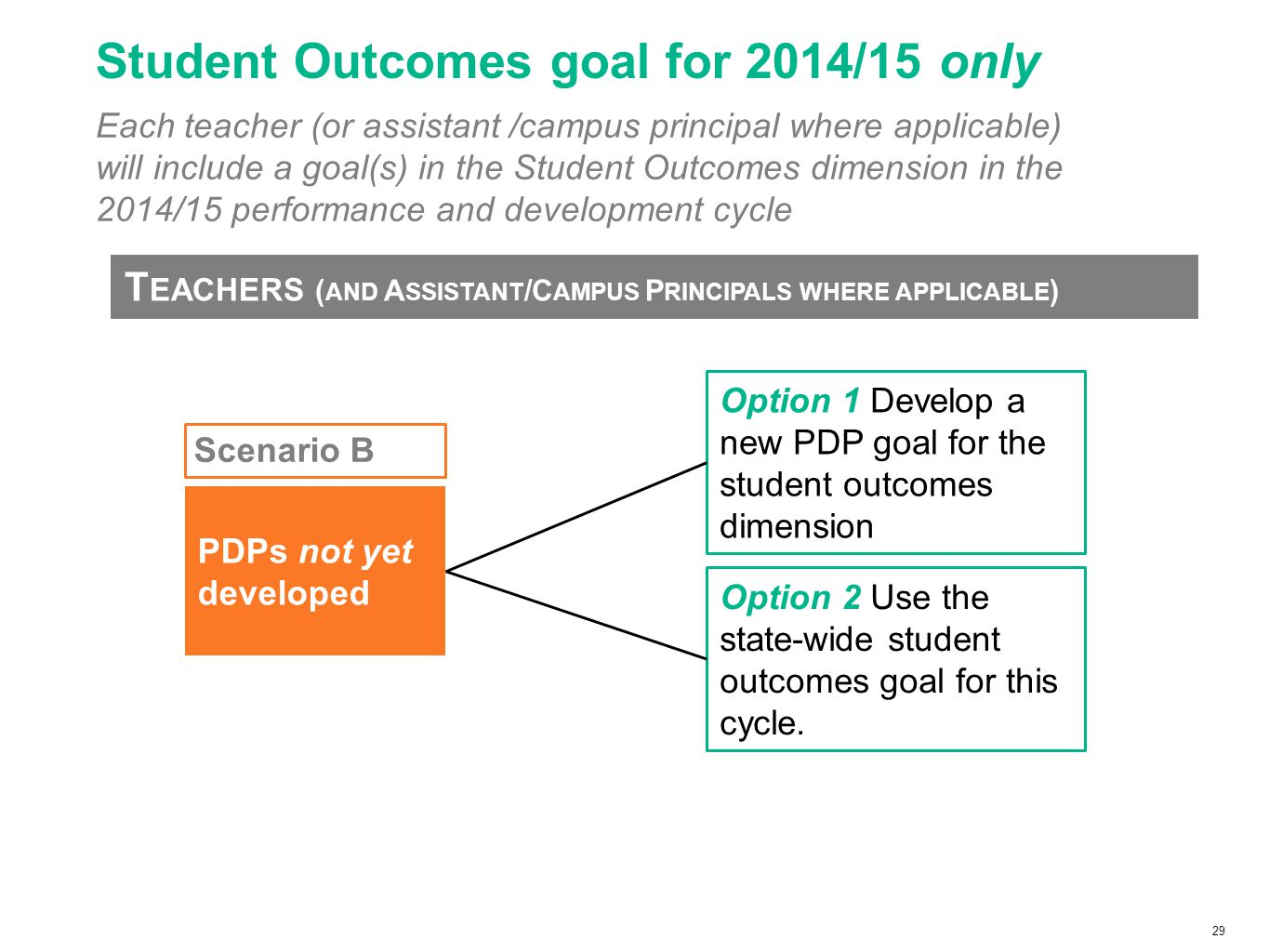 29 Student Outcomes goal for 2014/15 only Each teacher (or assistant /campus principal where applicable) will include a goal(s) in the Student Outcomes dimension in the 2014/15 performance and development cycle T EACHERS ( AND A SSISTANT /C AMPUS P RINCIPALS WHERE APPLICABLE ) Option 1 Develop a new PDP goal for the student outcomes dimension Option 2 Use the state-wide student outcomes goal for this cycle.