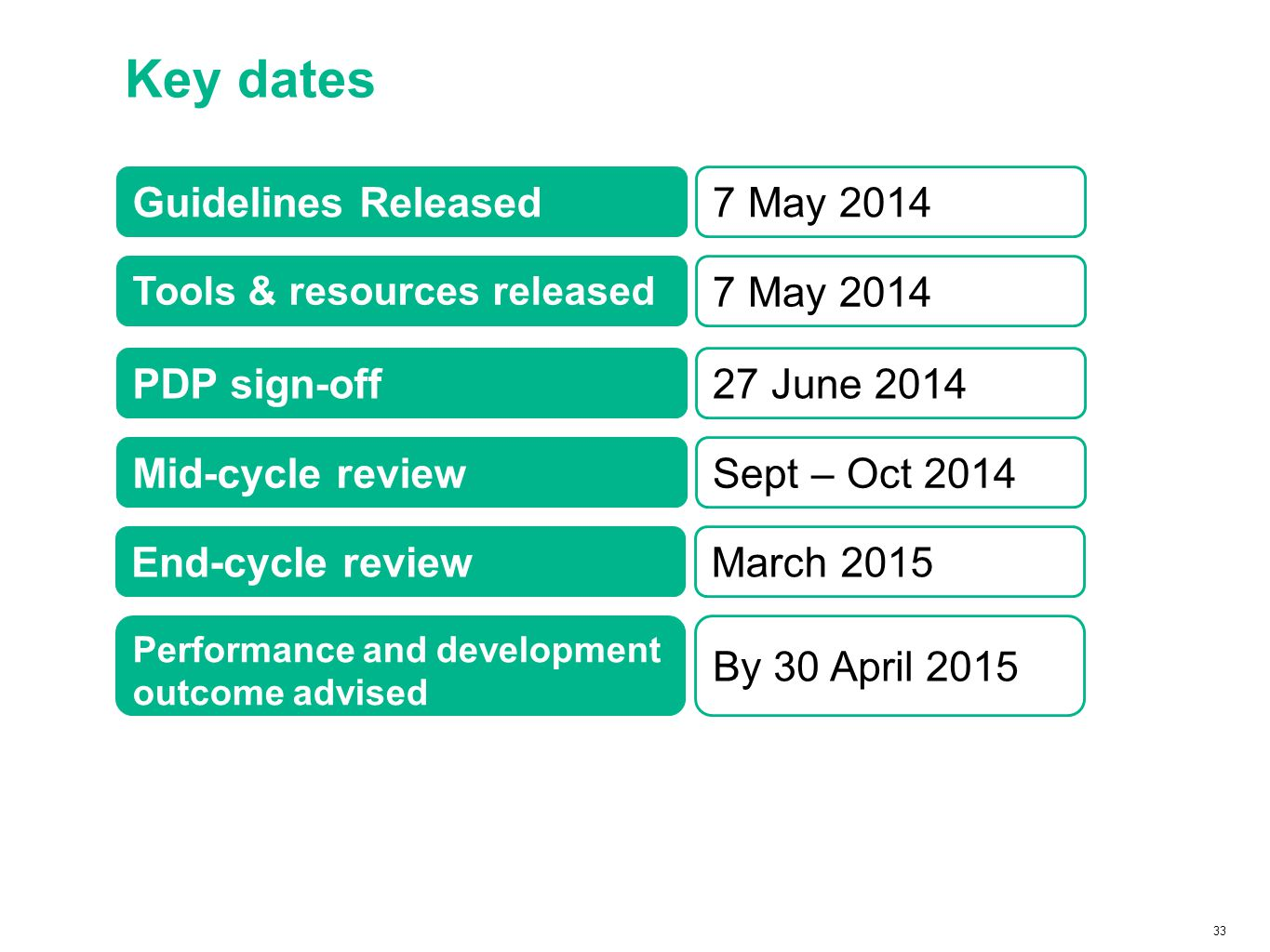 33 Key dates Guidelines Released Tools & resources released PDP sign-off Mid-cycle review End-cycle review Performance and development outcome advised 7 May 2014 27 June 2014 Sept – Oct 2014 March 2015 By 30 April 2015
