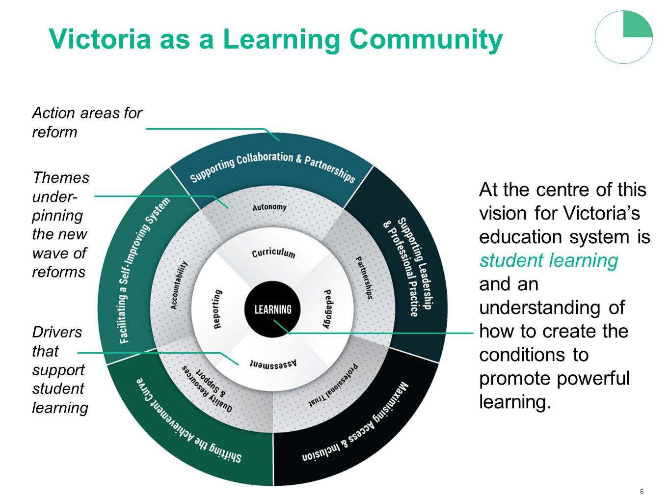 6 Victoria as a Learning Community At the centre of this vision for Victoria's education system is student learning and an understanding of how to create the conditions to promote powerful learning.