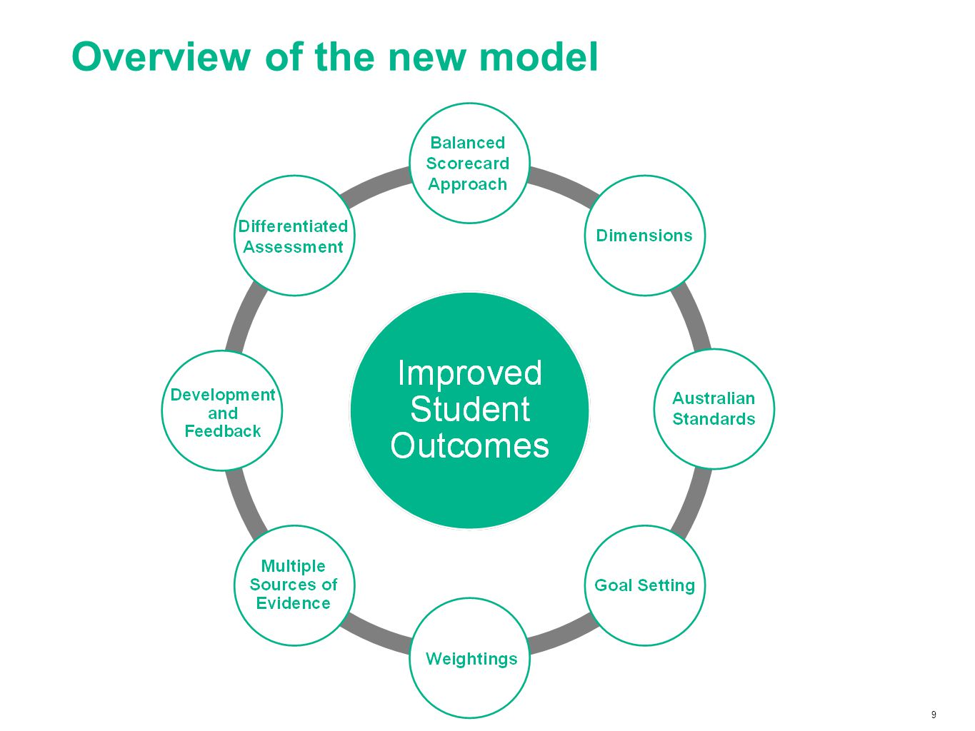 30 Expectations for 2014 and beyond – differentiated outcomes 2014 – Minimum expectations2015 – Full implementation Differentiation of performance and development outcomes For 2014, Principals decide whether they use a 4-point scale: Exceeds Fully Meets Partially Meets Fails to Meet or, opt to use a 3-point scale: Fully Meets Partially Meets Fails to Meet All Principals will use a 4- point scale
