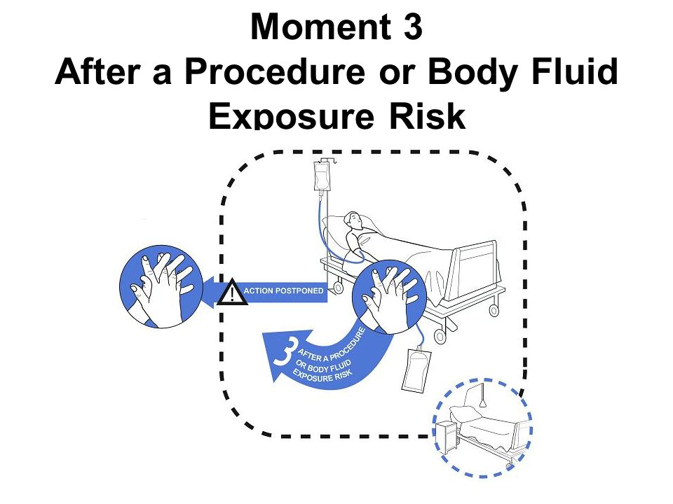 www.hha.org.au Moment 3 After a Procedure or Body Fluid Exposure Risk