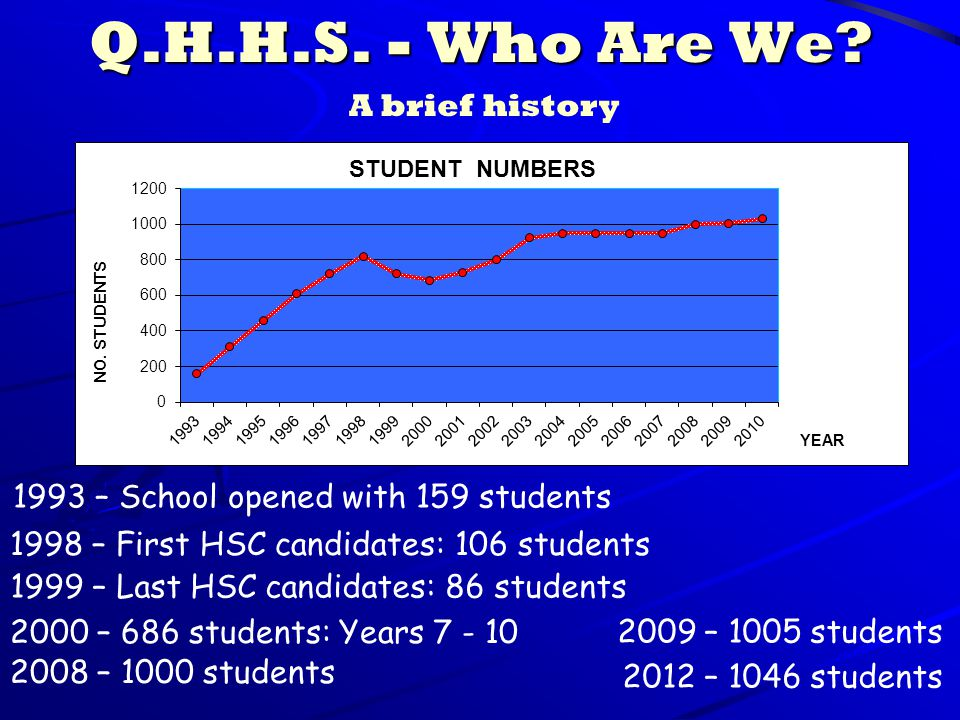 Q.H.H.S. - Who Are We? 1993 – School opened with 159 students 1998 – First HSC candidates: 106 students 1999 – Last HSC candidates: 86 students 2000 –