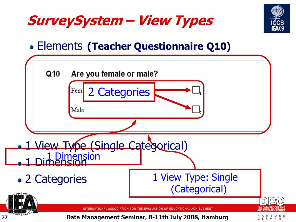 Data Management Seminar, 8-11th July 2008, Hamburg 27 SurveySystem – View Types Elements (Teacher Questionnaire Q10) 1 Dimension 2 Categories 1 View Type: Single (Categorical) 1 View Type (Single Categorical) 1 Dimension 2 Categories