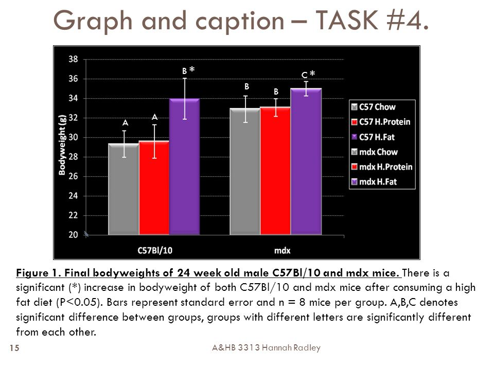 A&HB 3313 Hannah Radley 15 Graph and caption – TASK #4.