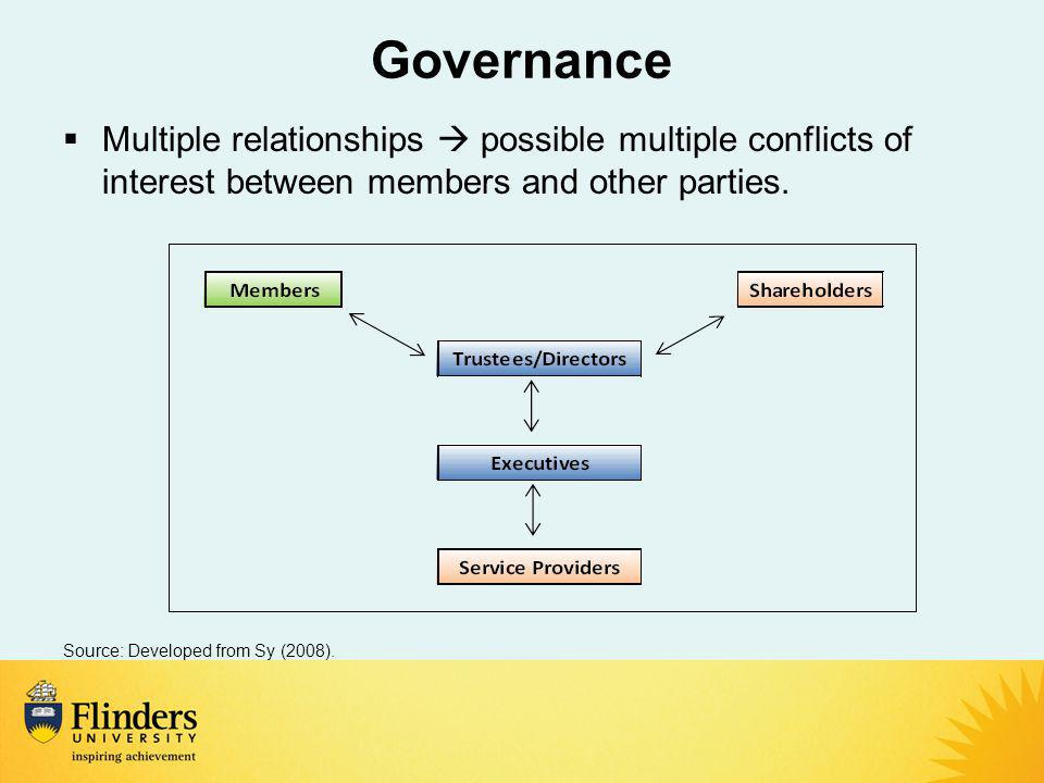 Governance  Multiple relationships  possible multiple conflicts of interest between members and other parties.
