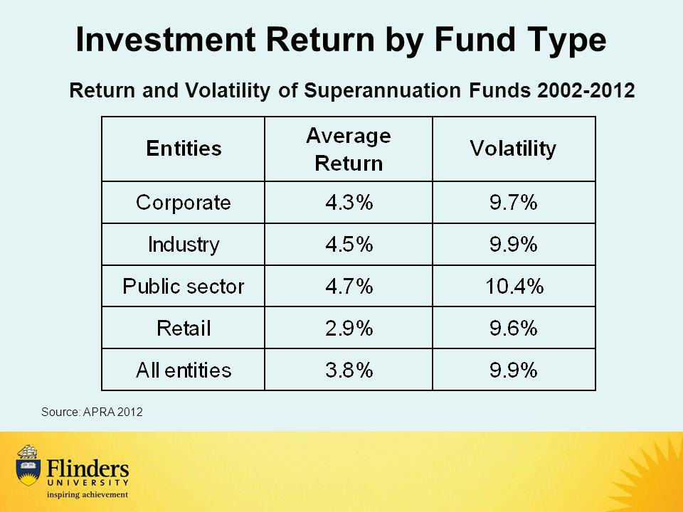 Investment Return by Fund Type Return and Volatility of Superannuation Funds Source: APRA 2012