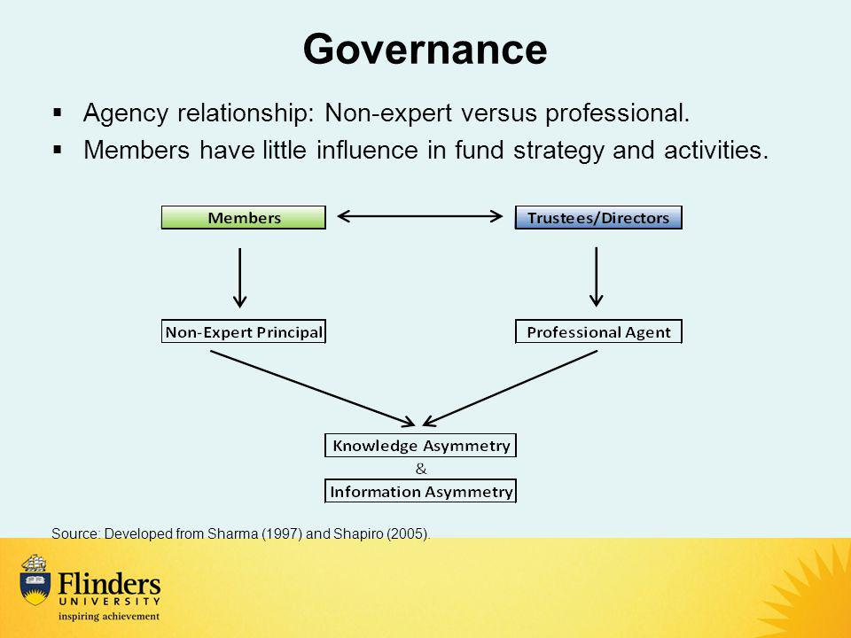 Governance  Agency relationship: Non-expert versus professional.