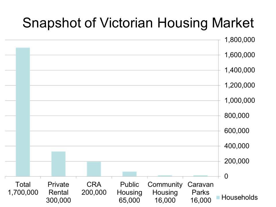 Snapshot of Victorian Housing Market