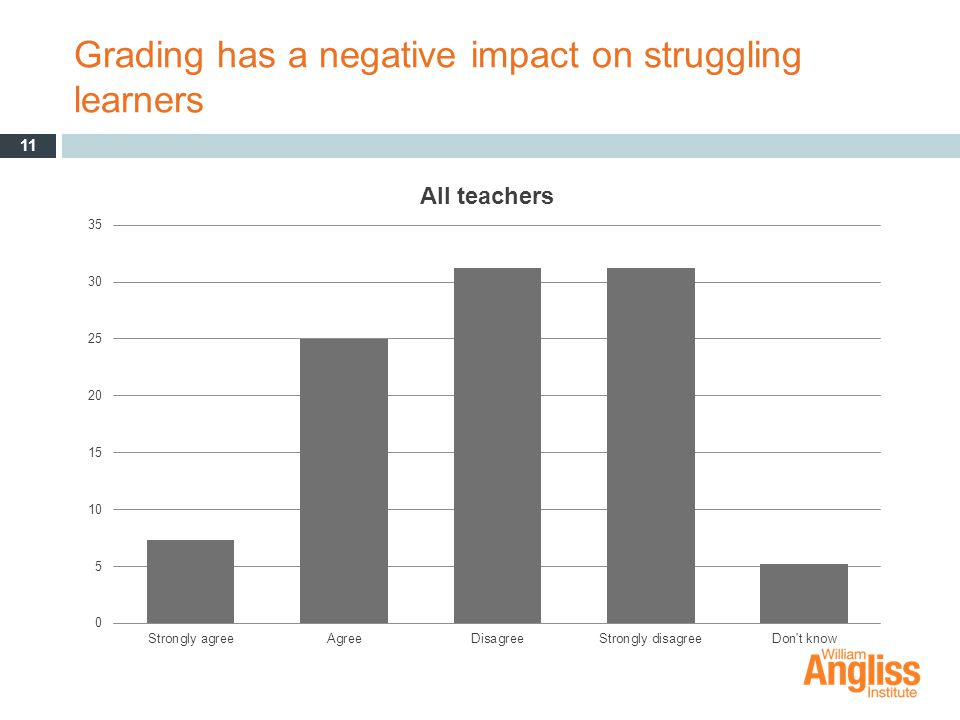 Grading has a negative impact on struggling learners 11