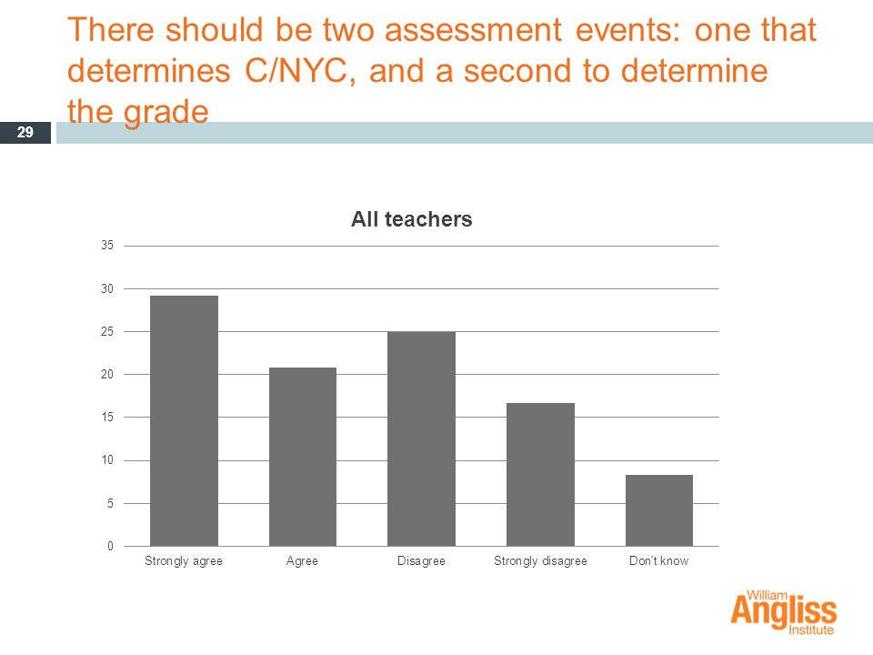 There should be two assessment events: one that determines C/NYC, and a second to determine the grade 29