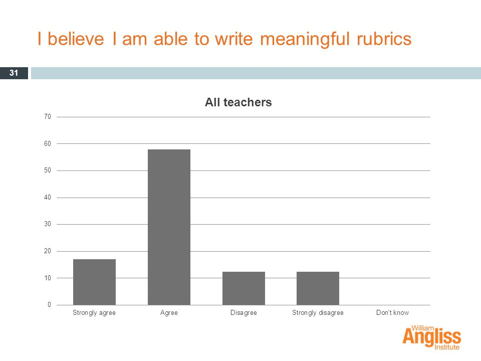 I believe I am able to write meaningful rubrics 31