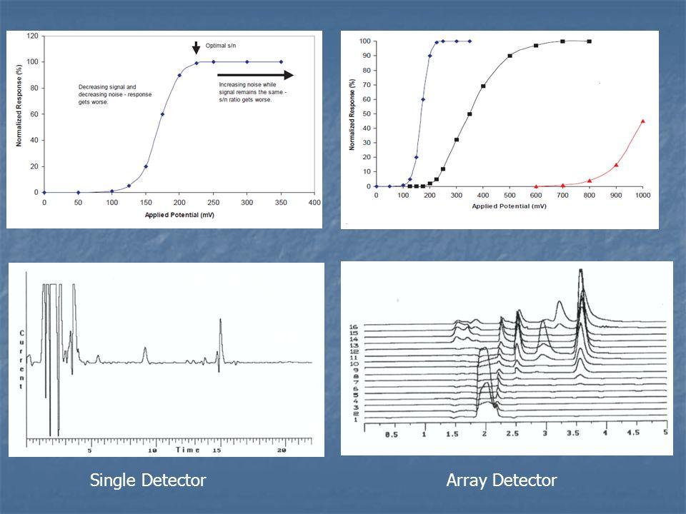 Single Detector Array Detector